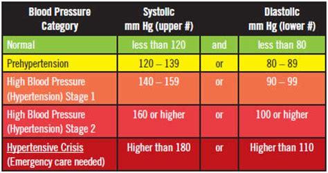 high blood pressure  symptoms diagnosis