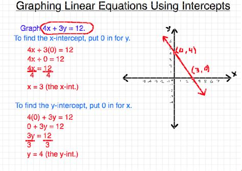 Graphing Linear Equations Problems Worksheets For All