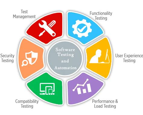 Best Service Software Attocom Software Testing Services