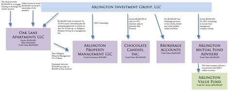 How To Form An Investment Group by How A Holding Company Works
