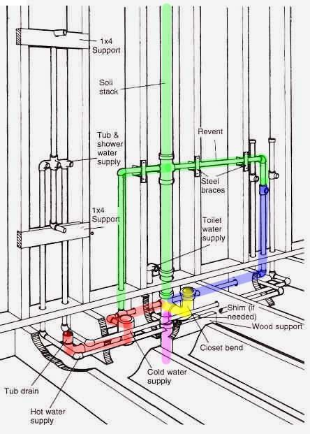 39 Rough In Measurements For Bathroom Sink, Plumbing Rough