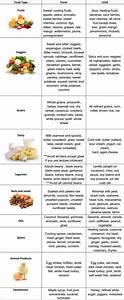 153 Besten Ayurveda Lifestyle Typen Ernährung Bilder