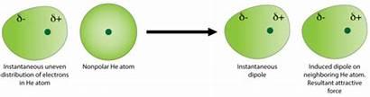 Helium Dipole Forces Dispersion London Atoms Atom