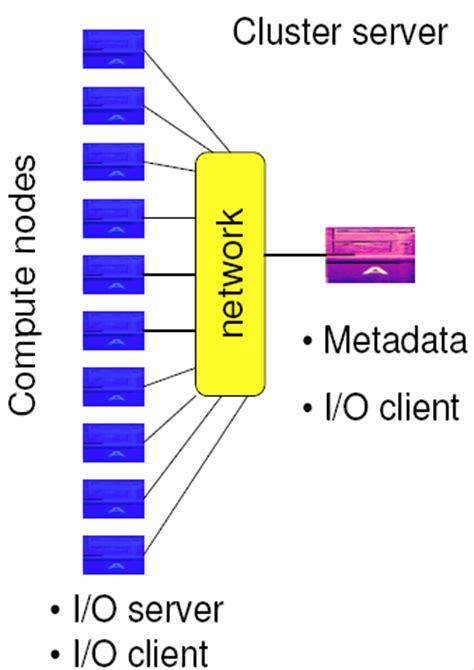 parallel io   cgns system