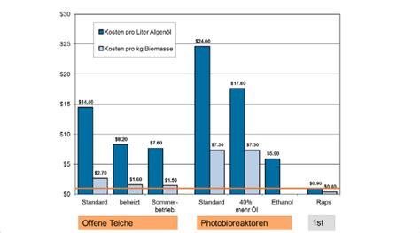 kosten flüssiggas pro liter abbildung 13 kosten pro kg algenbiomasse und pro l 214 l