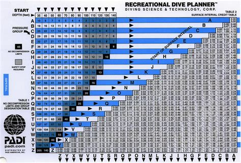 padi dive table calculator in defense of dive tables scuba diver life