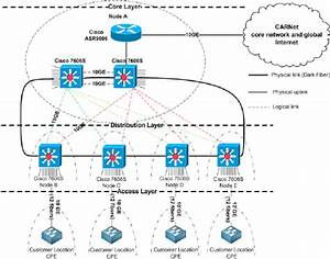 Analyzed Network Topology With Dark Fiber And Sfps