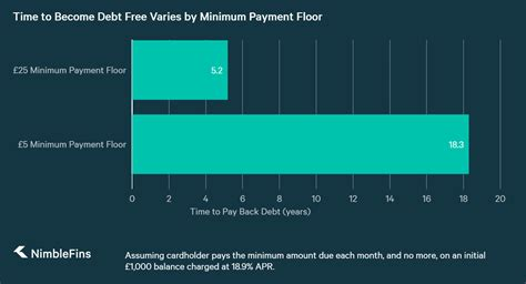 See how it affects you: Here's How the Minimum Payment Floor on Your Credit Card Could Cost You Hundreds of Pounds ...