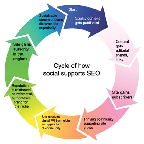 Blogging And Seo by Are Blogging Social Media A Match Made In Heaven Writtent