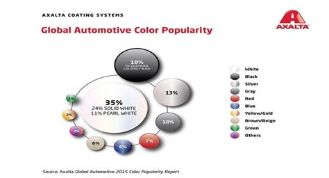 global color axalta coating systems global color popularity coatings