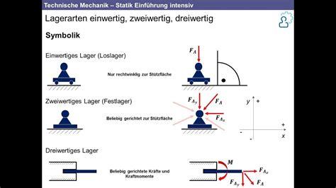 technische mechanik grundlagen der statik intensiv