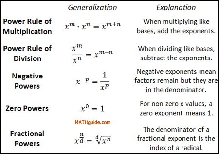 Power Rules Of Exponents