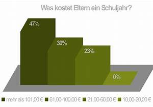 Was Kostet Ein Dachausbau : was kostet eltern ein schuljahr ~ Lizthompson.info Haus und Dekorationen