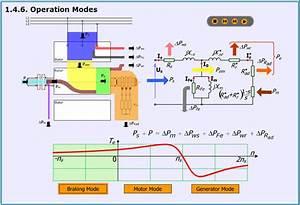 Electrical Machines   A  Successive Development Of The