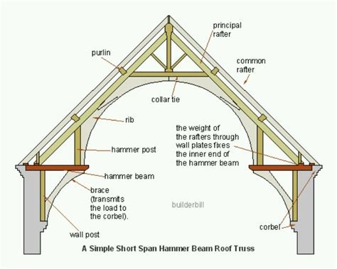 Ceiling Joist Definition Architecture by Hammer Beam Roof Construction Diagram The Curved Beam Is