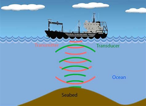 What Is SONAR: Definition, Working Principle, Applications ...