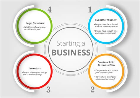 Tips For Starting A Business
