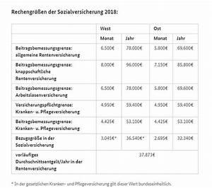 Riester Förderung 2018 : nderungen 2018 von hartz 4 bis betriebsrente ~ Lizthompson.info Haus und Dekorationen