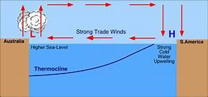 El Nino La Nina Diagram And Easy