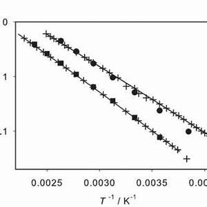 Isothermal Vapor Liquid Phase Diagram Of Acetone