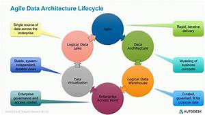 Design Fast Data Architecture For Big Data With Logical