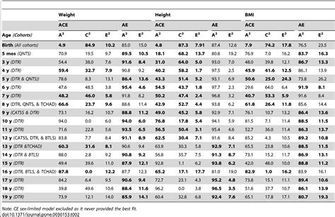 Chart Average Height Weight Chart Men