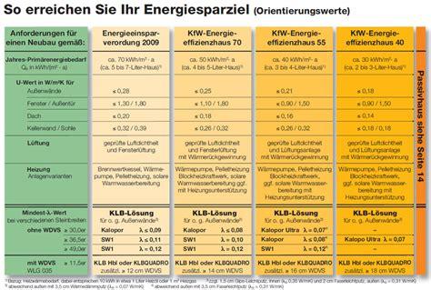 kfw effizienzhaus 40 anforderungen klb energiespar handbuch in aktualisierter version kalopor ultra leichtbeton mauerwerksstein