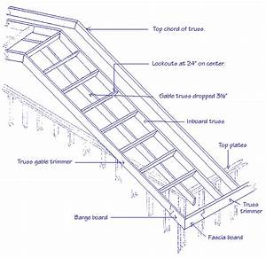 Answers To Questions About How To Build A Wheelchair Ramp