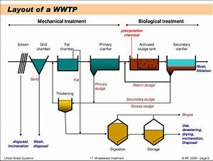 1  Layout Of Waste Water Treatment Plant