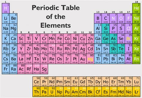periodic table of elements chart periodic table with element mass