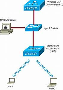 Dynamic Vlan Assignment With Radius Server And Wireless