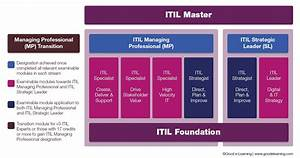 What U0026 39 S New In Itil 4  Everything You Need To Know
