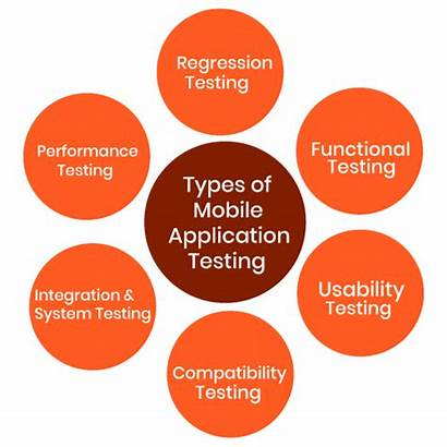 Types Testing Mobile Application Different Testbytes Contents