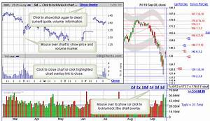 8 Month Stock Chart Overview Intraday Chart Overlay