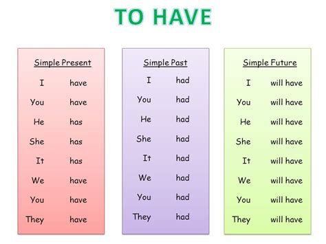 Grammar Power 1 Important Verbs To Be  To Have  Ppt Download