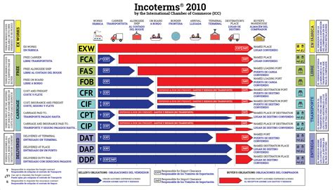 Glossary Of Terms Commonly Used In Primary Revision Incoterms