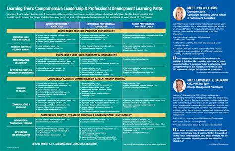 Leadership Learning Path By Learningtree International