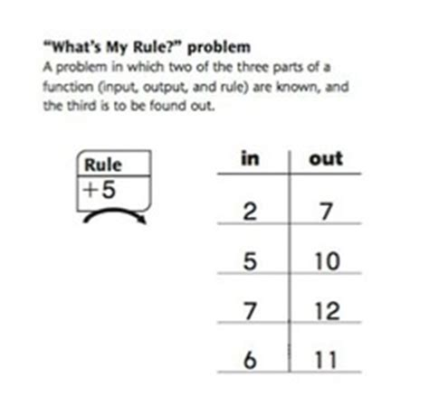 input output table rule solver grade 4 math unit 3 learning goals flashcards quizlet