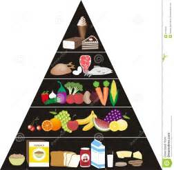 Food Pyramid 2014