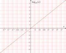 Ln Berechnen : logarithmus ~ Themetempest.com Abrechnung