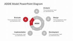 Circular Addie Model Powerpoint Template