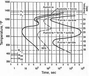 Sothermal Transformation Diagram For Aisi 8660 Steel