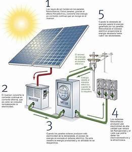 U00bfc U00f3mo Funciona Un Sistema Fotovoltaico De Autoconsumo