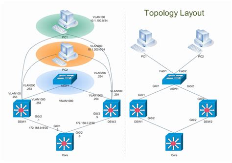create  network diagram