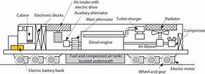 Electric Locomotives And Catenary Power Systems  U2013 Part 1