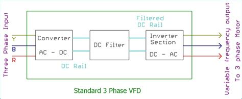 What Variable Frequency Drive Circuit Its Operation