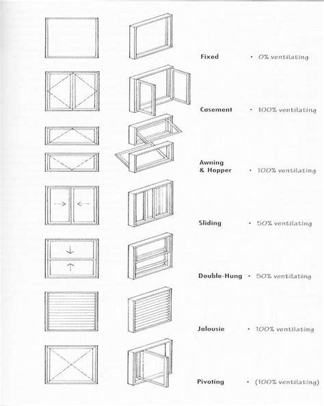 dhetypesifwindowsjpg  window architecture floor plan symbols