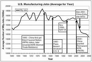Jobs & 'Trade' Data Update Mar09