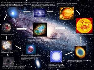 Massive Star Life Cycle | www.pixshark.com - Images ...