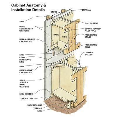 how to hang kitchen cabinets on drywall how to hang kitchen cabinets my house 9412